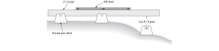 level shed footings