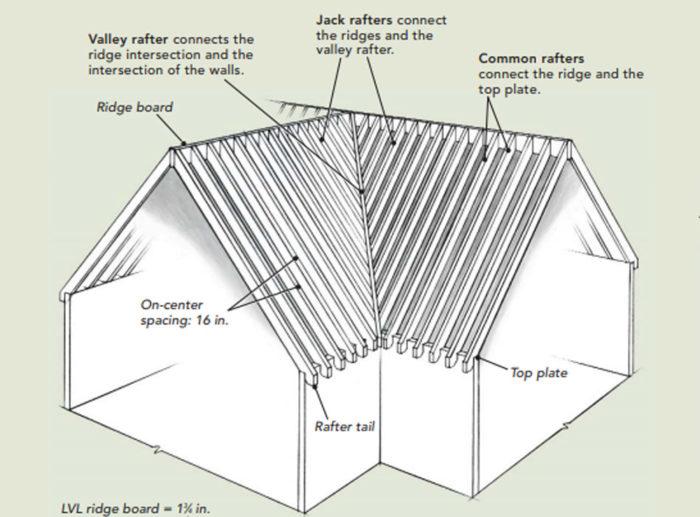 Framing a Roof Valley - Fine Homebuilding
