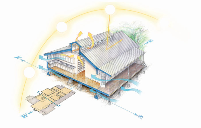 Design A Home That Keeps You Cool Naturally Fine Homebuilding