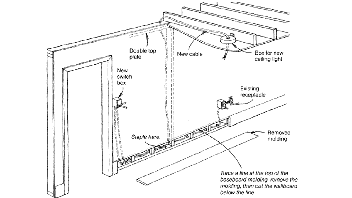 Running Cables through Existing Walls - Fine HomebuildingFine Homebuilding