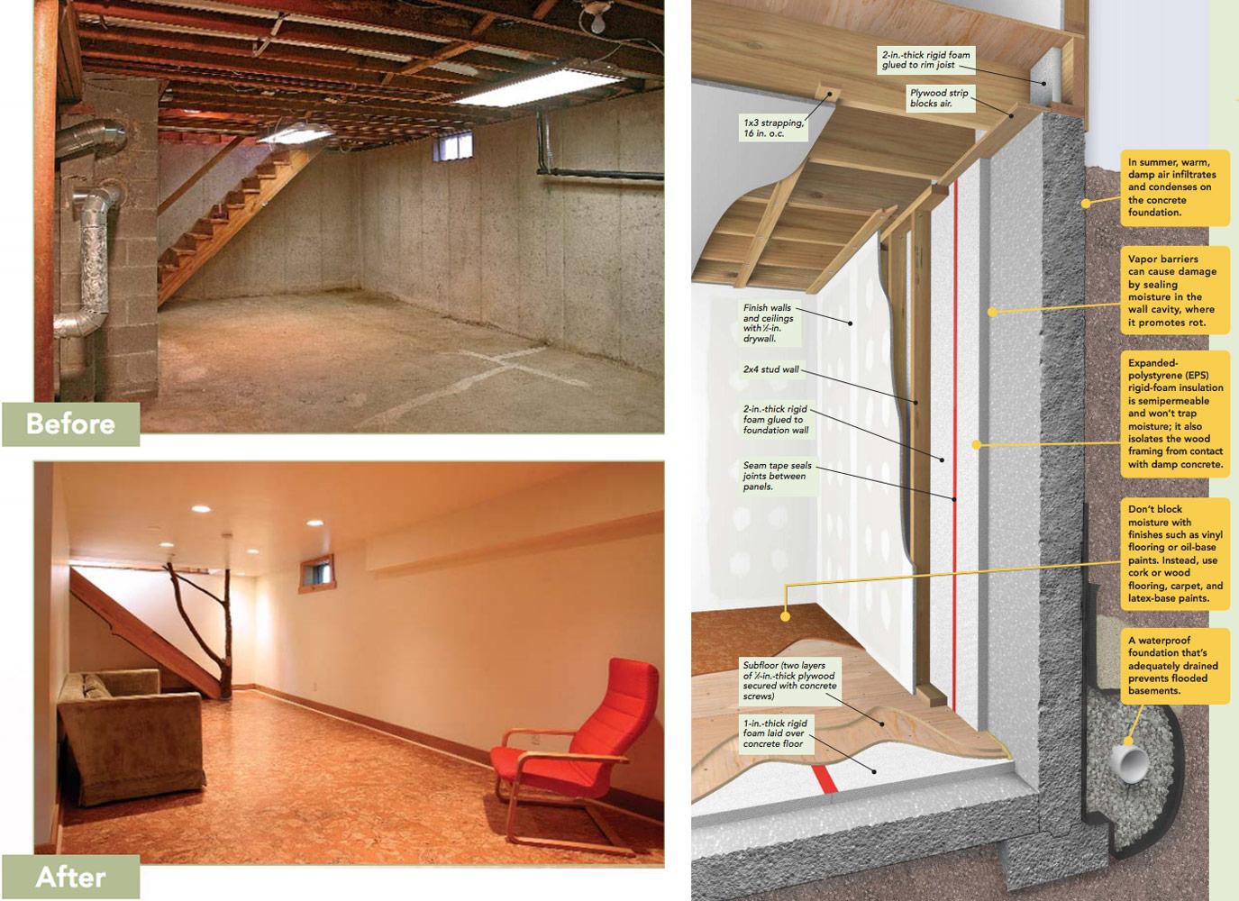Image of: The No Mold Finished Basement Fine Homebuilding