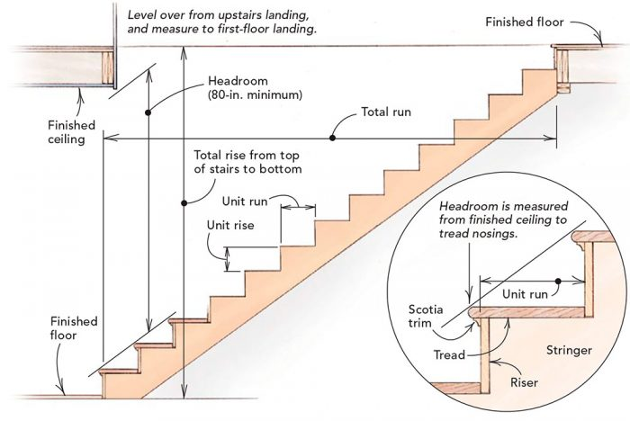 stair dimensions