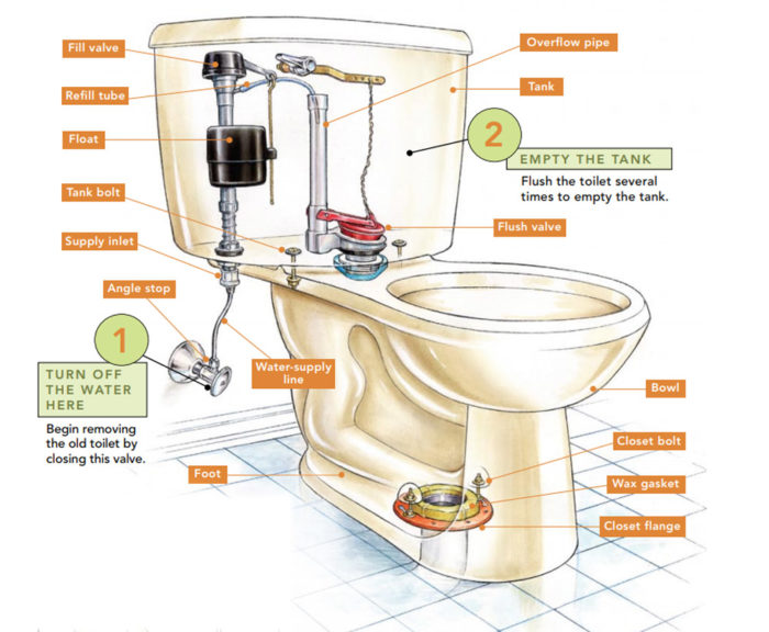 How To Replace A Toilet Fine Homebuilding