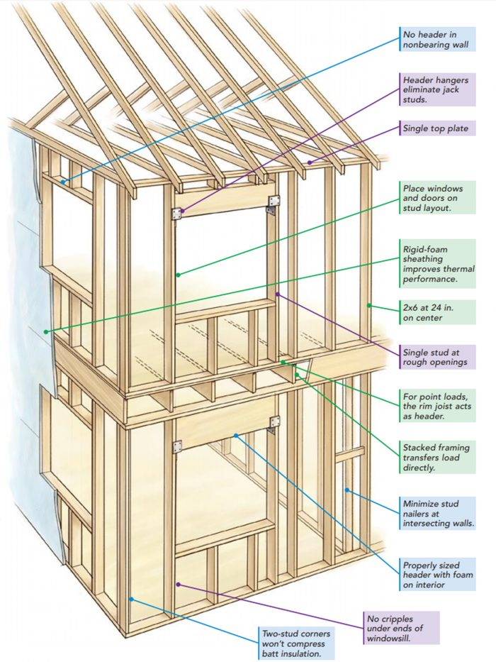 strategies for advanced framing a house