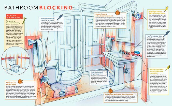 bathroom blocking