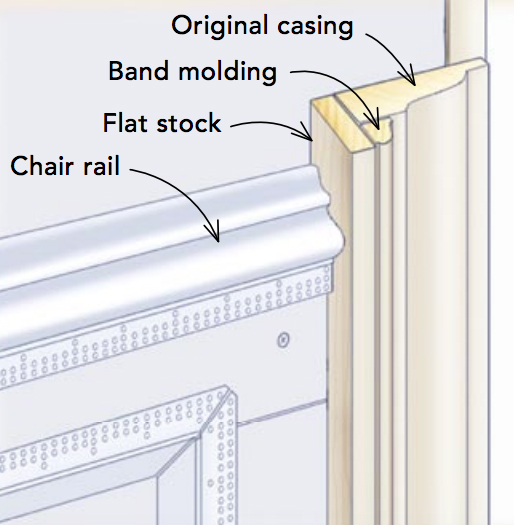 make casing thicker to accommodate wainscot