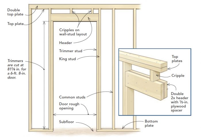 Enjoyable Frame A Door Rough Opening Fine Homebuilding Wiring 101 Olytiaxxcnl
