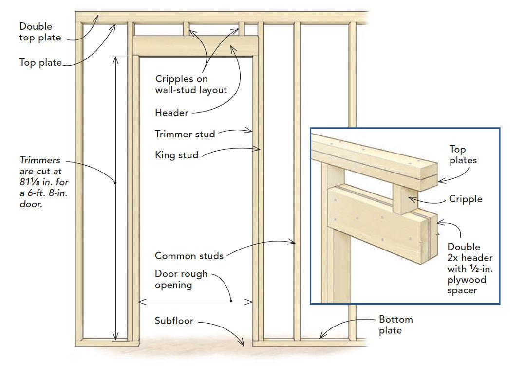 frame a door rough opening fine homebuilding rh finehomebuilding com double door parts names diagram commercial double door diagram