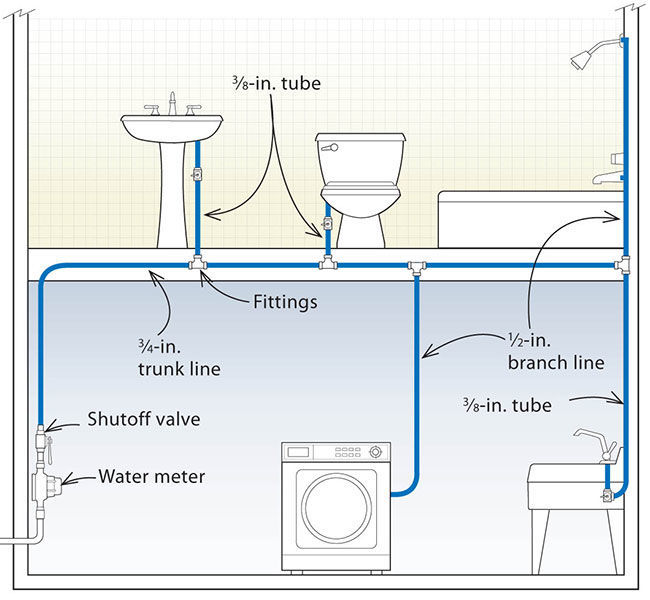 Three Designs for PEX Plumbing Systems - Fine Homebuilding on shower plumbing code, shower plumbing design, shower plumbing rough-in dimensions, intercom schematic, shower plumbing fixtures, air conditioning schematic, shower plumbing installation, baseboard heating schematic, shower tub plumbing, toilet drain schematic, bathroom electrical schematic, shower plumbing components, shower plumbing assembly, delta faucet schematic, shower plumbing access panel, shower plumbing parts, shower plumbing layout, shower plumbing repair, shower plumbing hardware, shower plumbing materials,