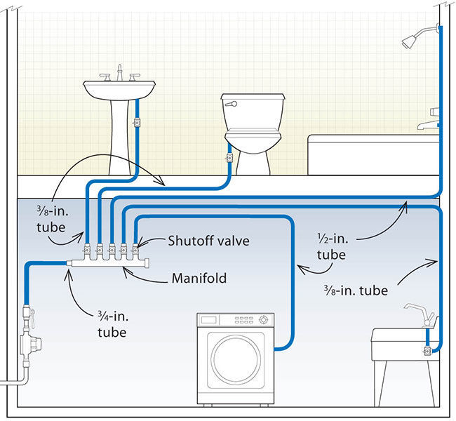 Home-run manifold systems use the least hot water and the most pipe
