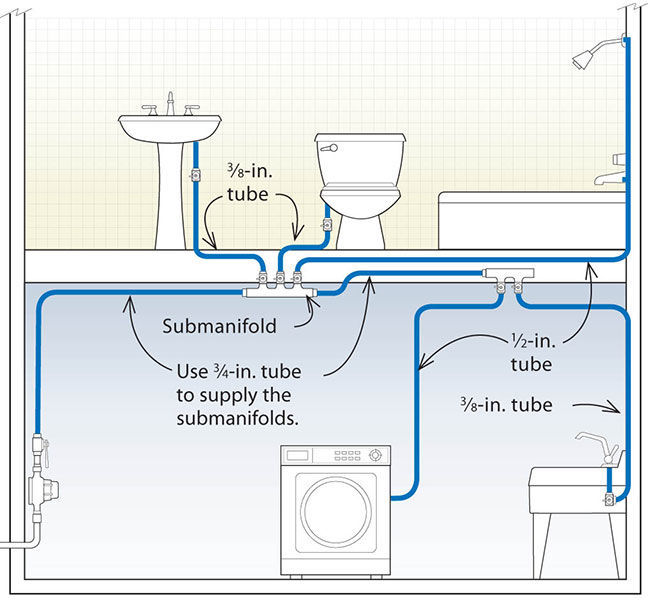 Submanifold systems can be designed to save hot water