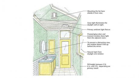 diagram of a bathroom