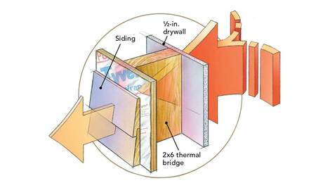 Thermal Bridging Explained