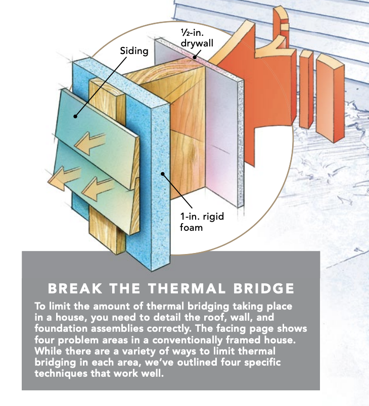 Thermal Bridging Reduces the Effectiveness of Insulation