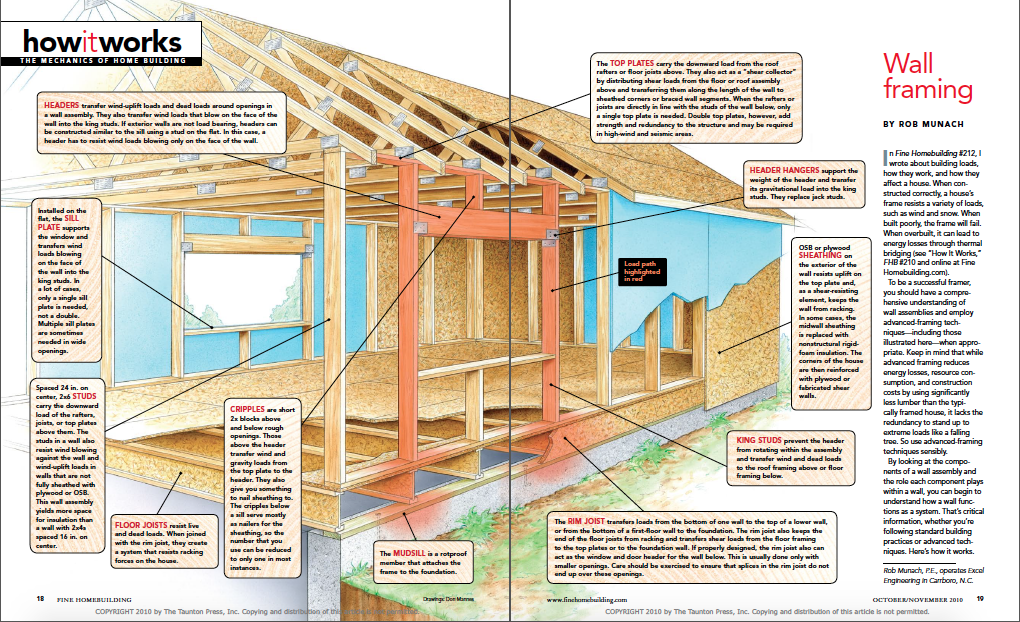 how it works wall framing magazine spread