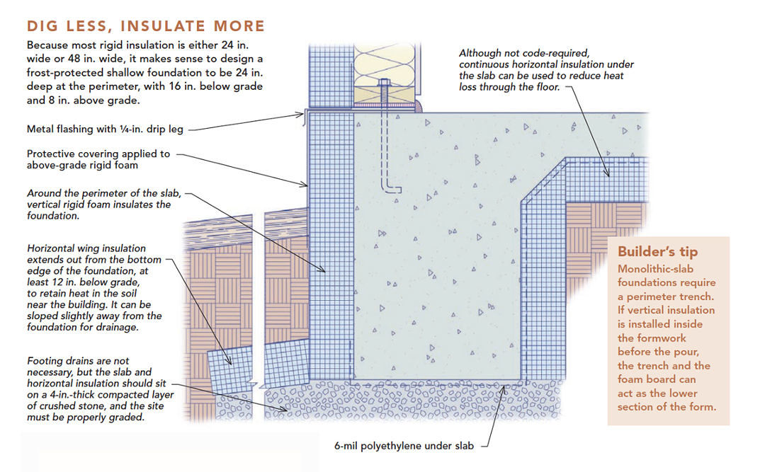 Frost-Protected Shallow Foundations