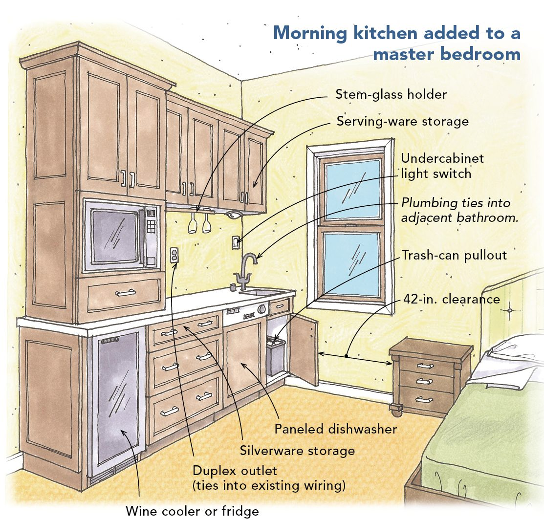 morning kitchen added to a master bedroom