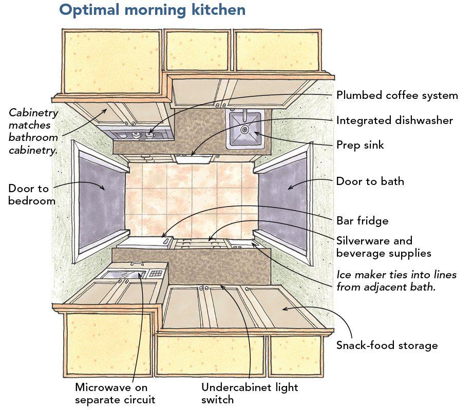 optimal morning kitchen