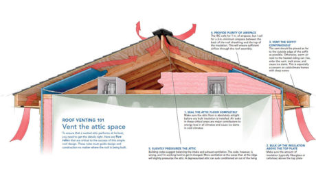 crash course in roof venting