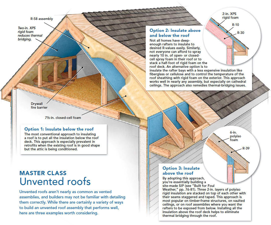 A Crash Course in Roof Venting - Fine Homebuilding