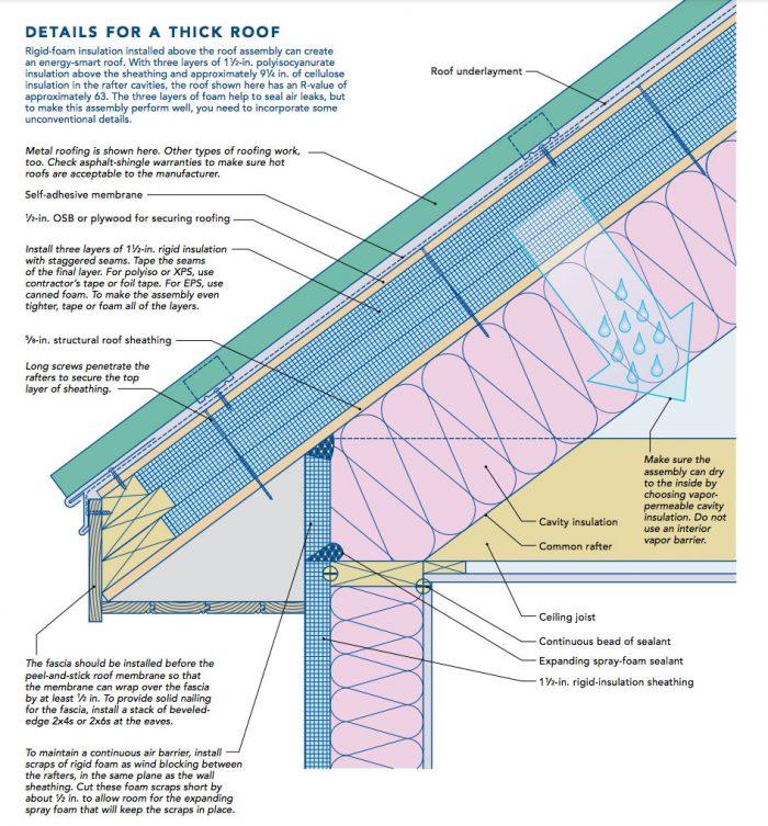 rigid foam roof insulation
