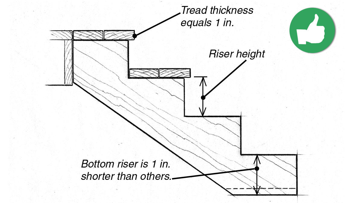Mistake 5: Building stairs with incorrect riser heights
