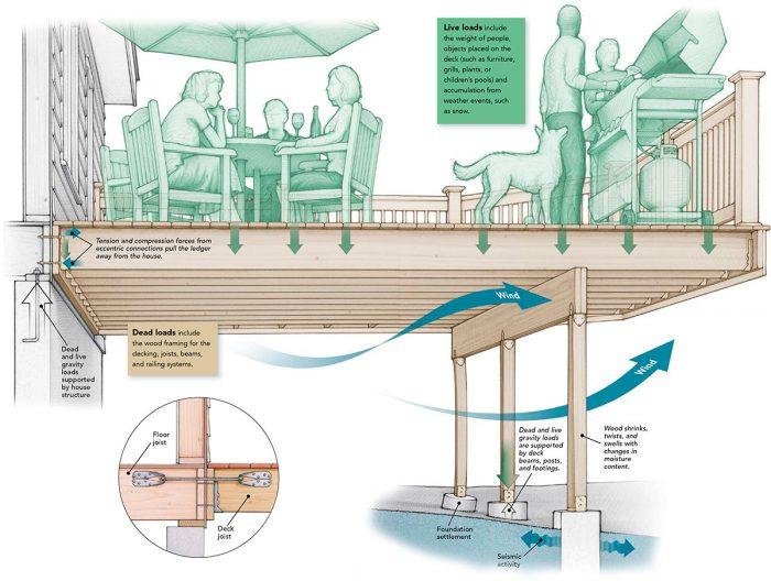 Deck Loads