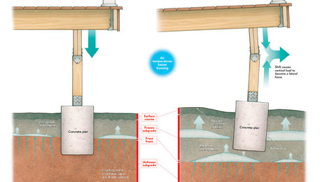 frost heave deck foundation