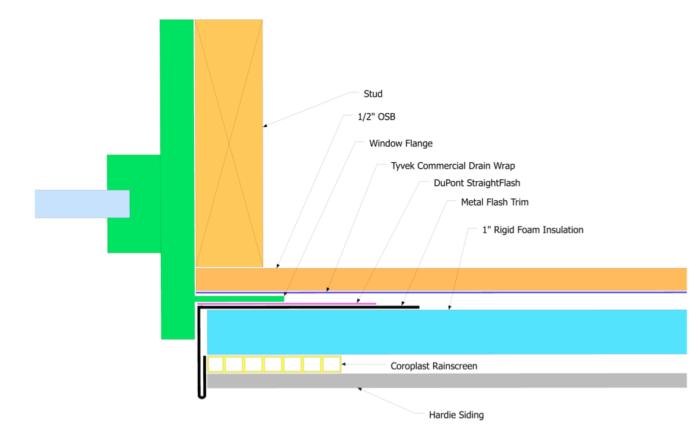 Modern Hardie Siding Details W Exterior Rigid Foam Fine