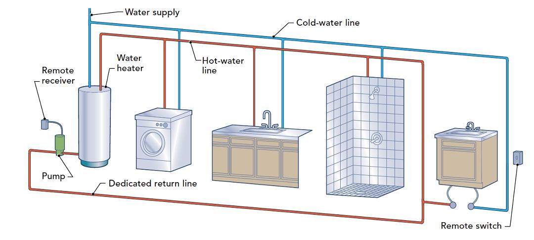 hot-water circulation loops - fine homebuilding  fine homebuilding