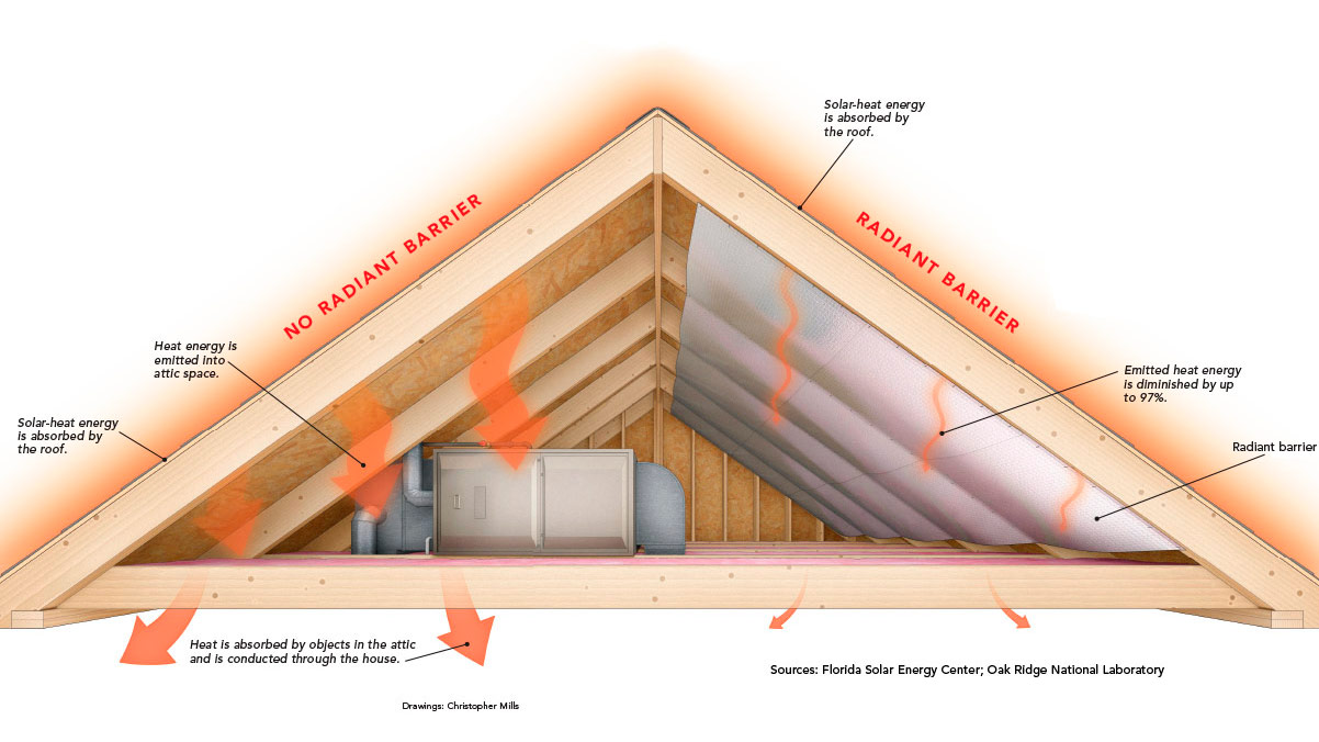How It Works Radiant Barriers Fine Homebuilding