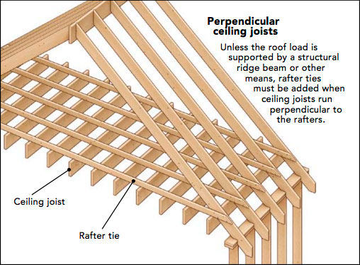 Perpendicular ceiling joists