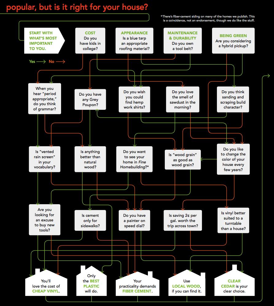 siding materials decision chart