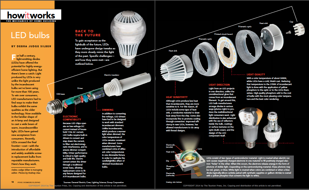 PDF Led Bulbs