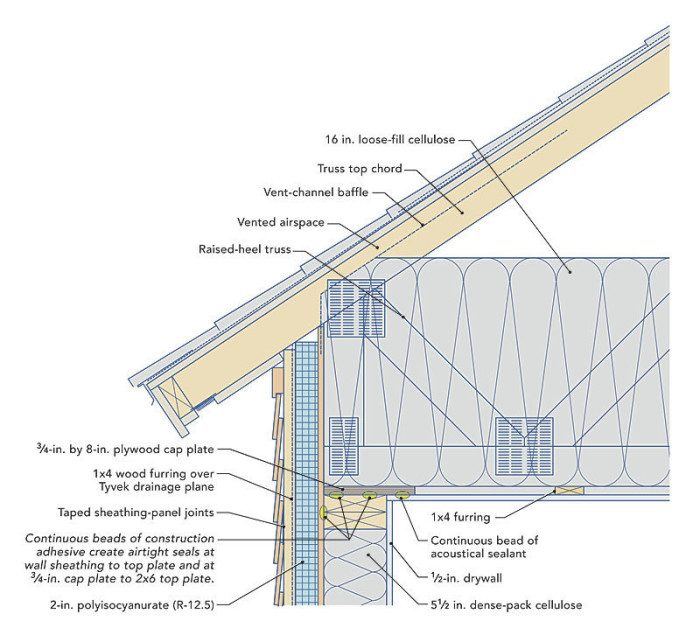 A diagram demonstrating the wall-to-roof transition
