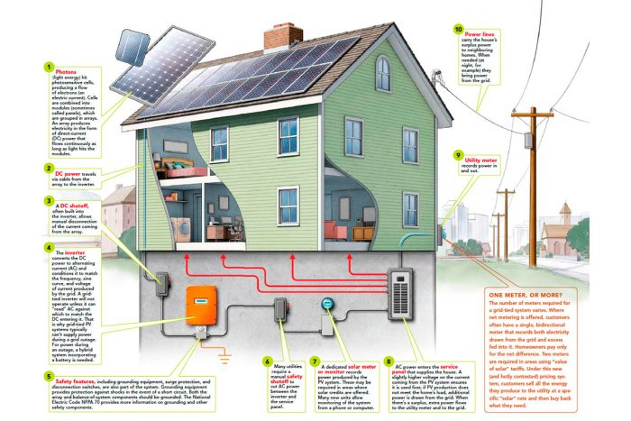 Grid-Tied PV Systems