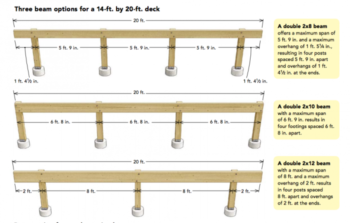 how to choose right size beams and footings for deck
