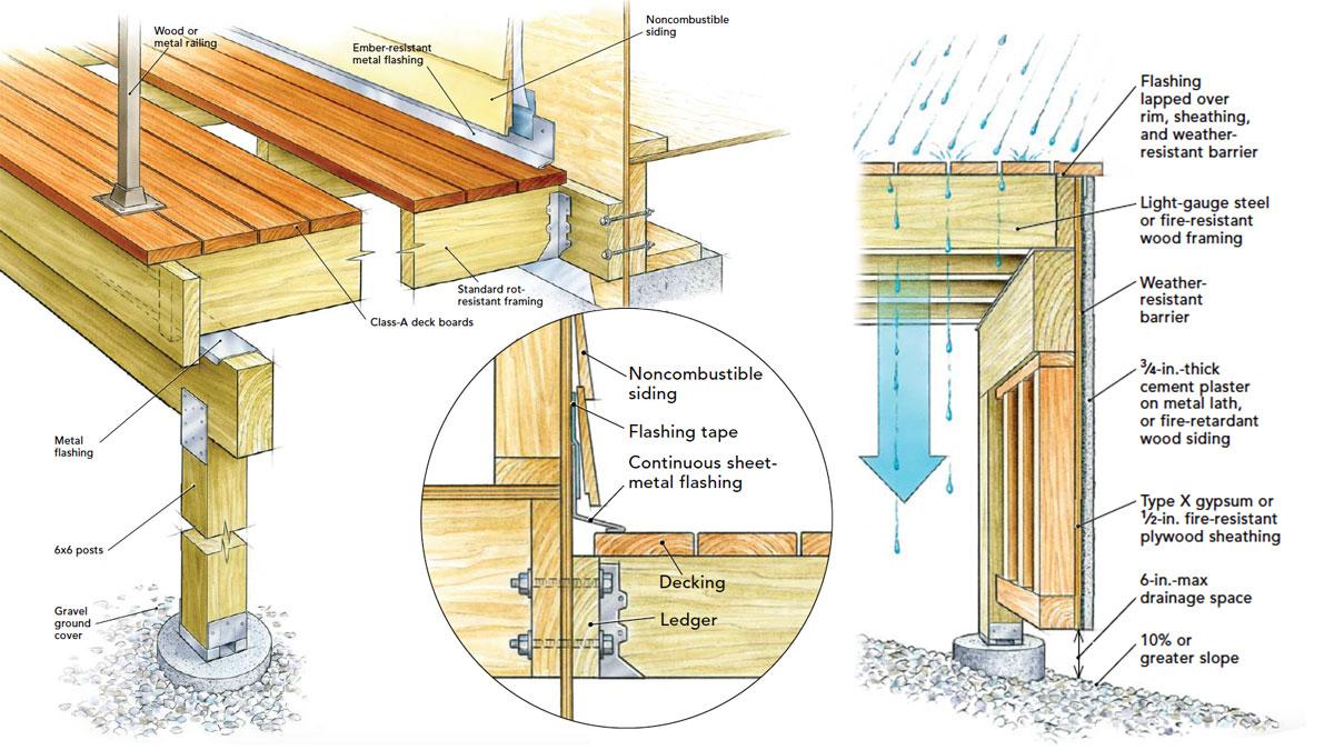 How To Build A Fire Resistant Deck Fine Homebuilding