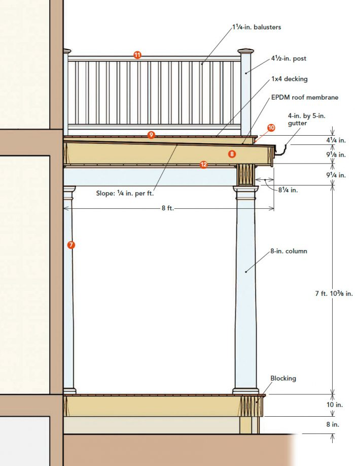 Cross-section of a porch with a roof-top deck