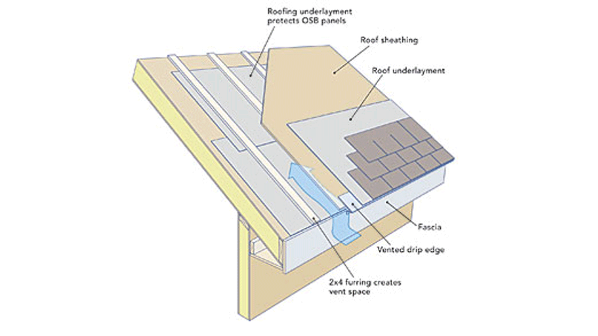Venting a roof