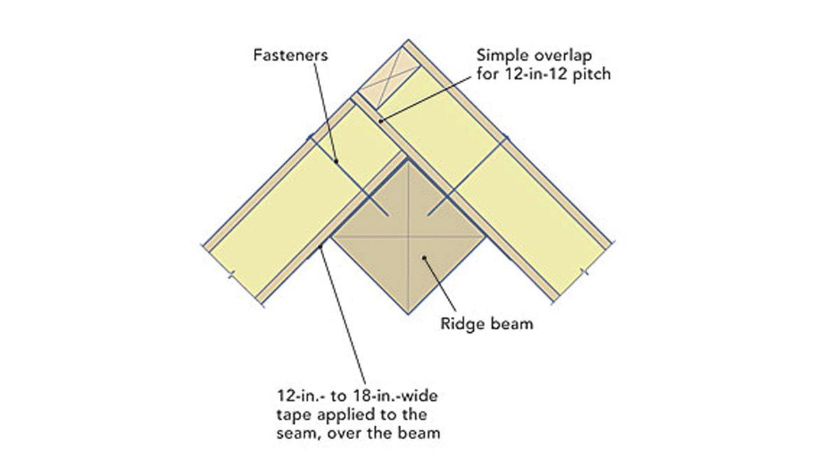 air-sealing SIP Seams