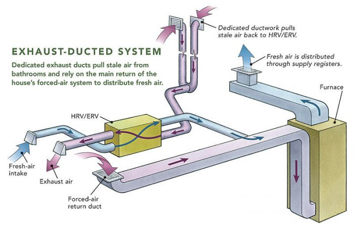 Exhaust ducted system