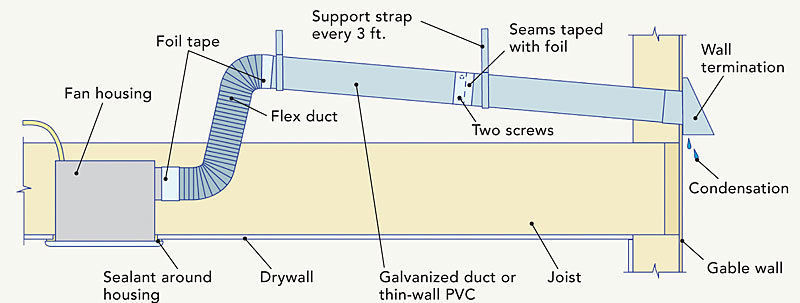 The basics of bath fans fine homebuilding - Bathroom exhaust fan 3 inch duct ...