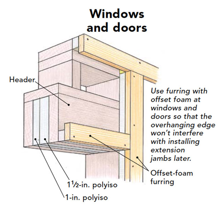 insulation details for windows and doors