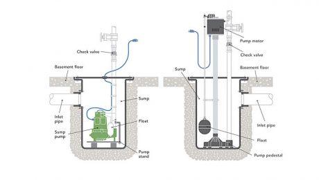 sump pump types