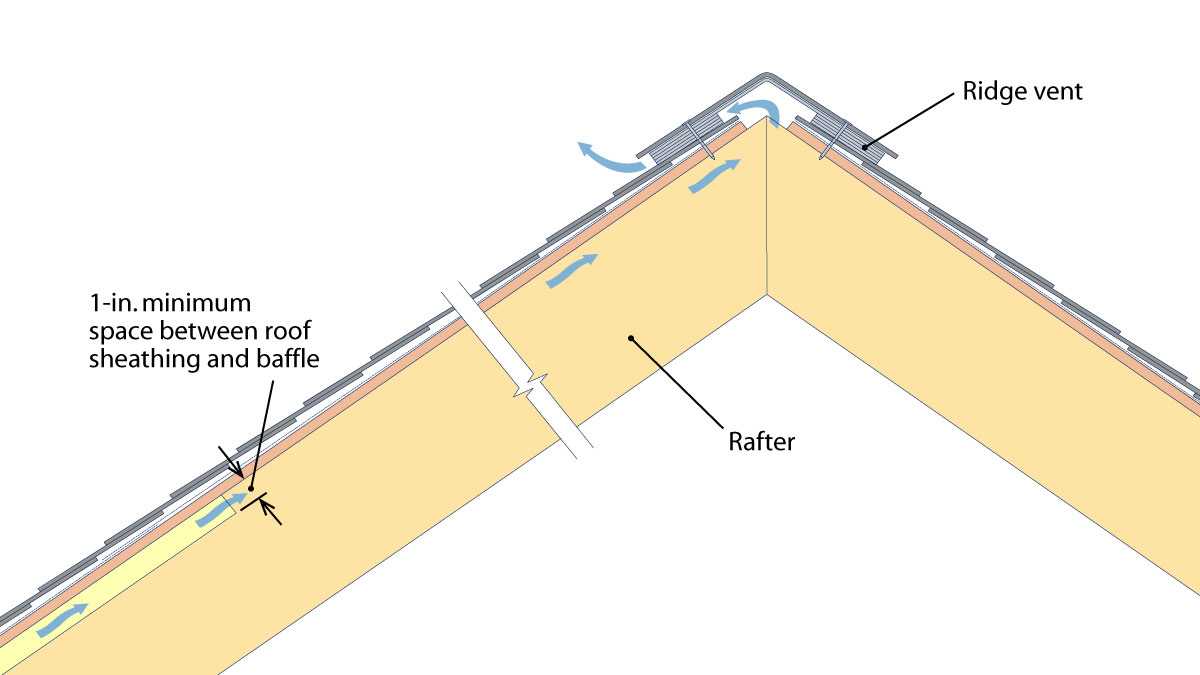 Attic Ventilation Strategies Fine Homebuilding