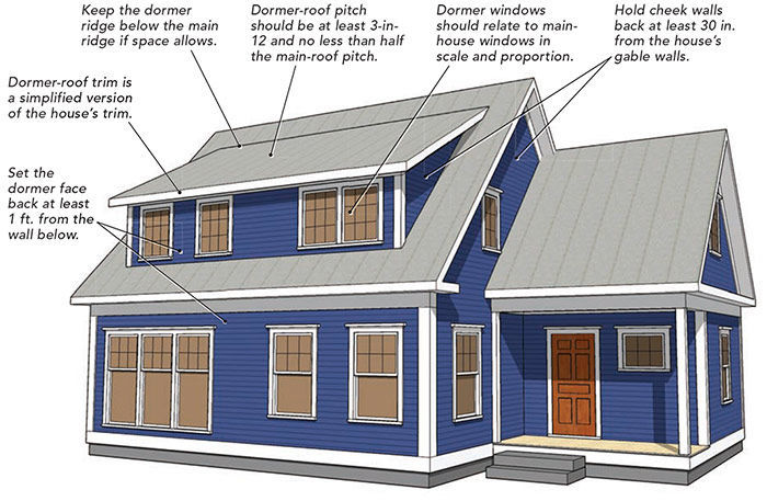 Guidelines for shed dormers