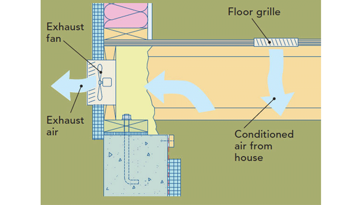Install a continuously operating exhaust fan in the crawlspace that blows through a hole in the rim joist or an exterior wall