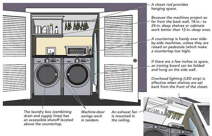 Laundry Closet Design Ideas Fine Homebuilding
