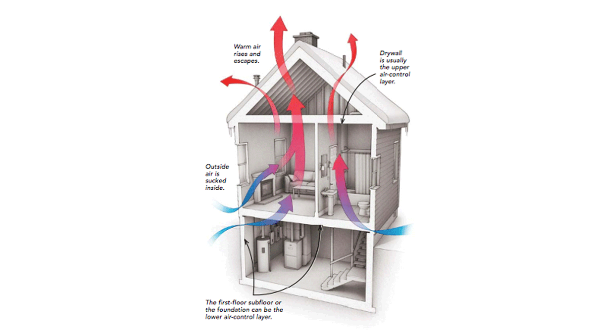 how houses leak air diagram